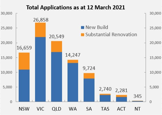Total applications as at 12 March 2021