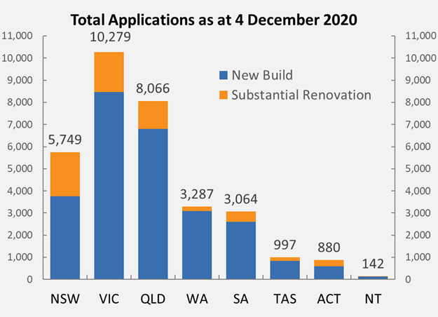 Total Applications as at 4 December 2020