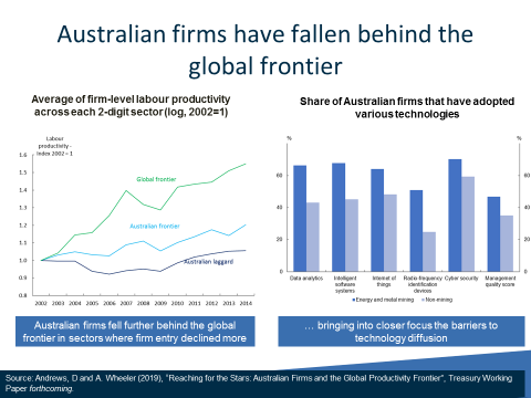Chart: Australian firms have fallen behind the global frontier