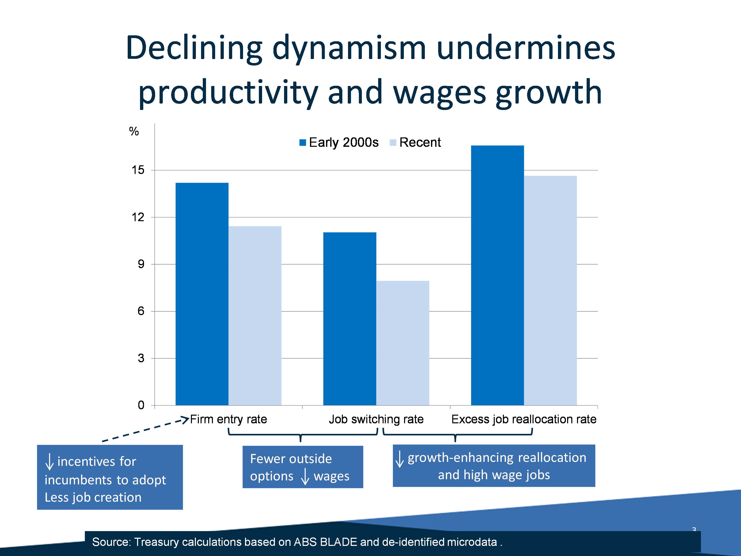 Chart: Declining dynamism undermines productivity and wages growth