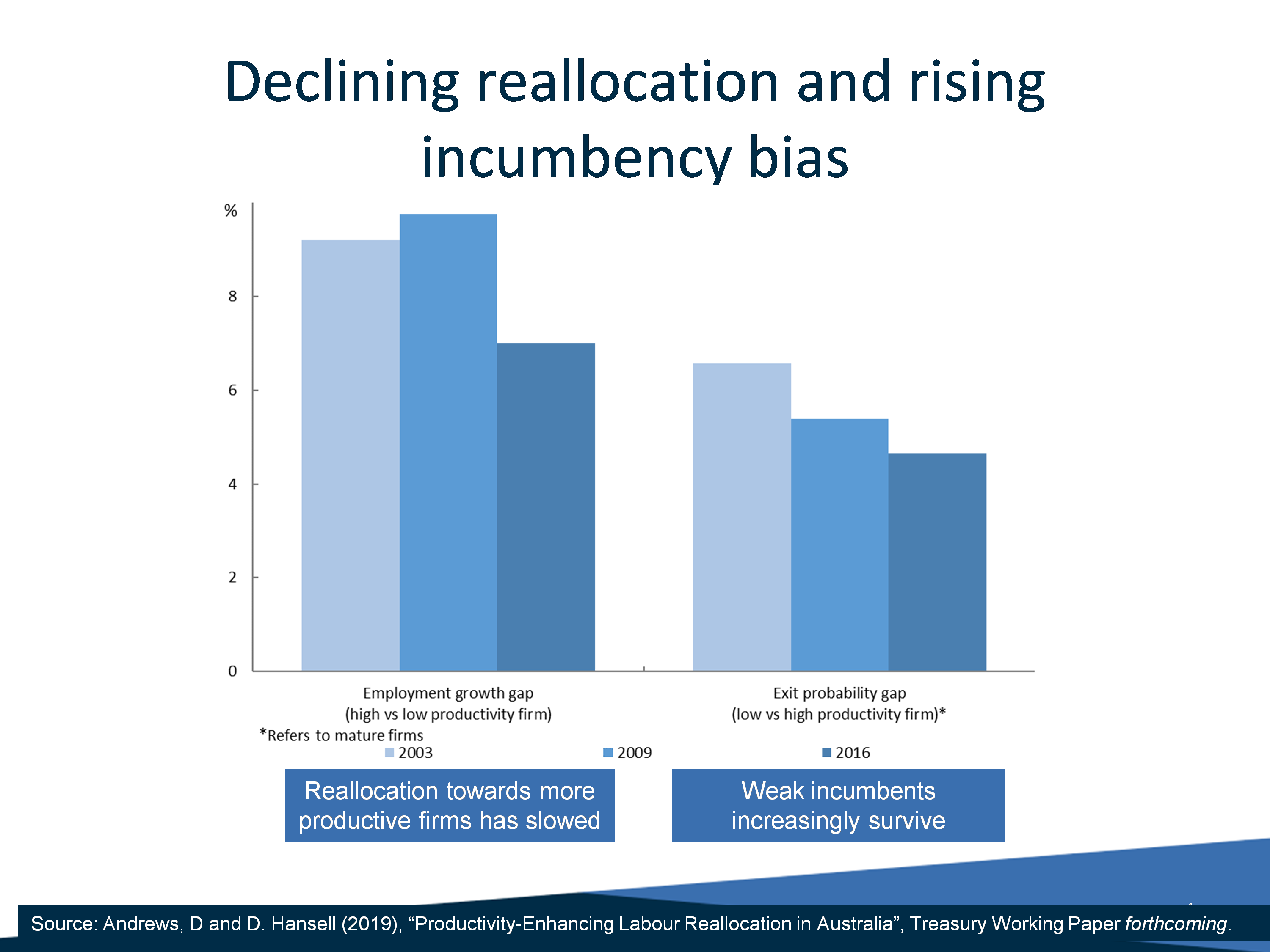 Chart: Declining reallocation and rising incumbency bias